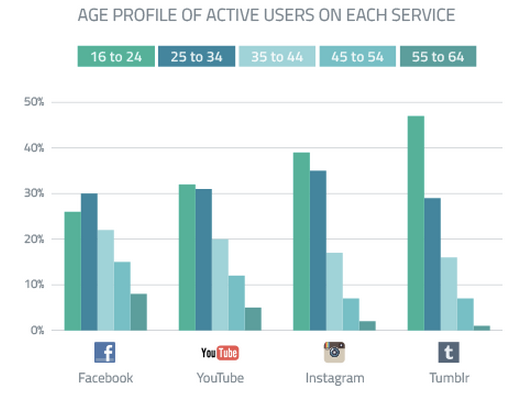 Age Profile of Active Users on Social Networks [GlobalWebIndex]