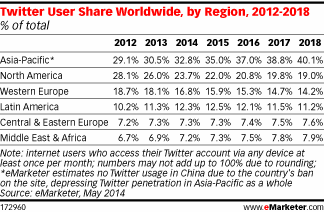 Users By Region [eMarketer]