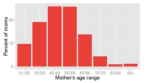 Moms on Facebook by Age - Facebook Data Science research