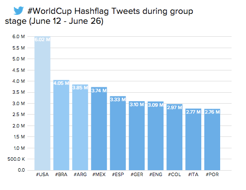 Hashflags during World Cup 2014 [Twitter data]