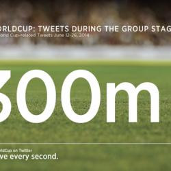 #WorldCup Tweet Volume - Twitter data
