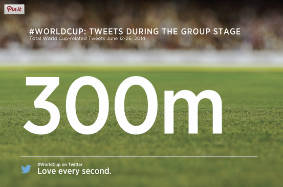 #WorldCup Tweet Volume - Twitter data