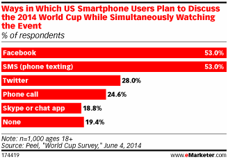 eMarketer Facebook