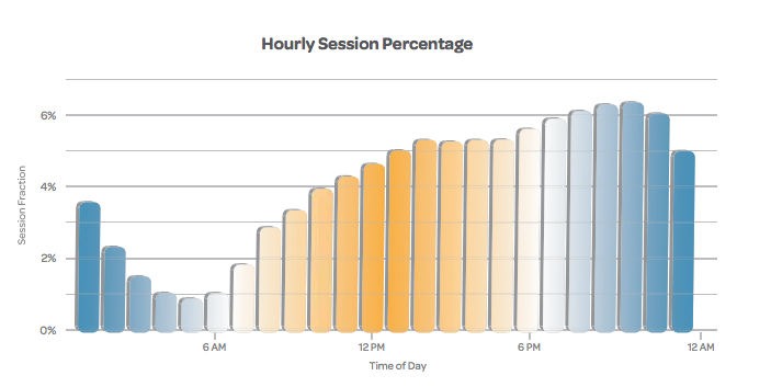 Swrve's hourly breakdown of app sessions.