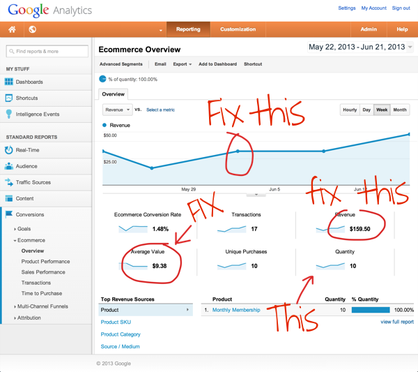 google-analytics-ecommerce-overview