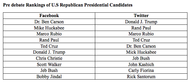 A study on the influence of twitter on societys perception of presidential candidates