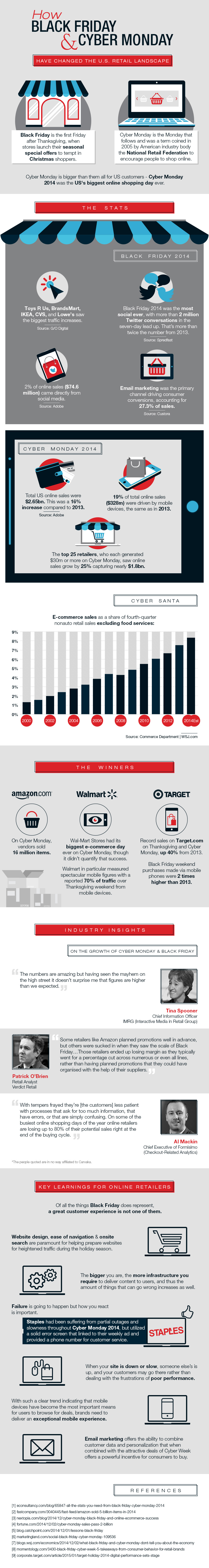 Black Friday & Cyber Monday Infographic - USA