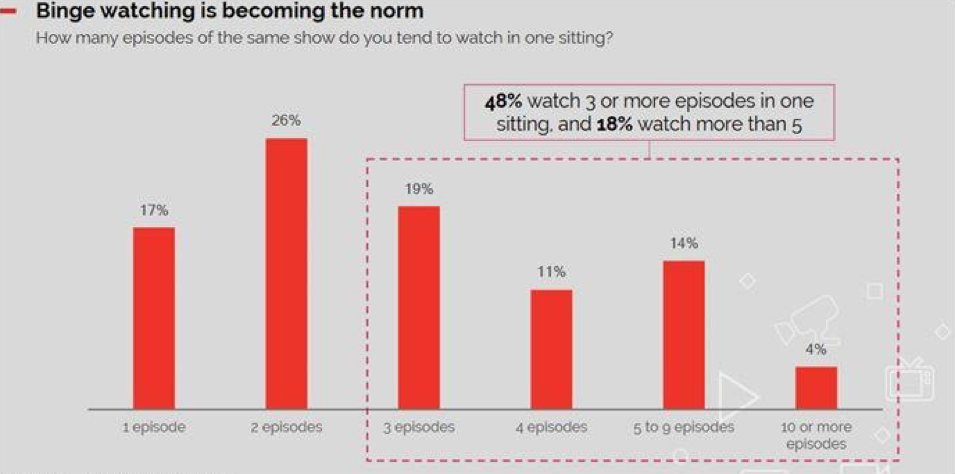 Over Consumption – With today's streaming video, people have become accustomed to seeing what they want, when they want, where they want and how they want. Waiting until next week or the next segment simply isn't in the cards.